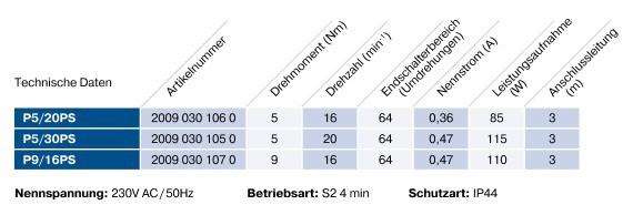 Rollladenmotro Becker P-PS Technsiche Daten