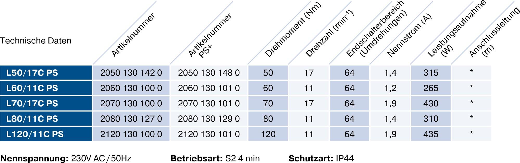Becker L-C PS(+) Technische Daten