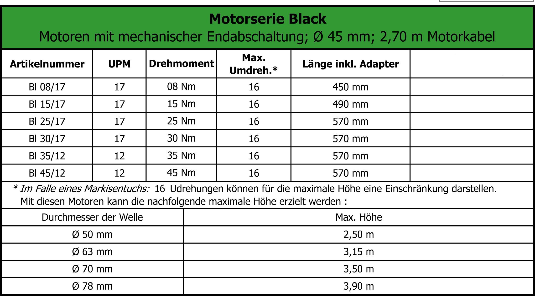 Altron Black Rollladenmotor