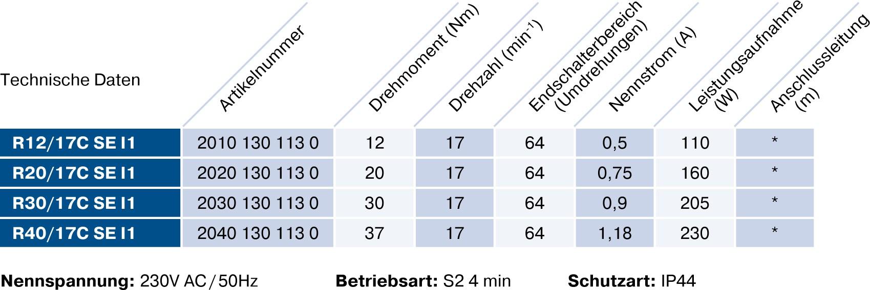 Rolladenmotor Becker R/C SEBO technische Daten