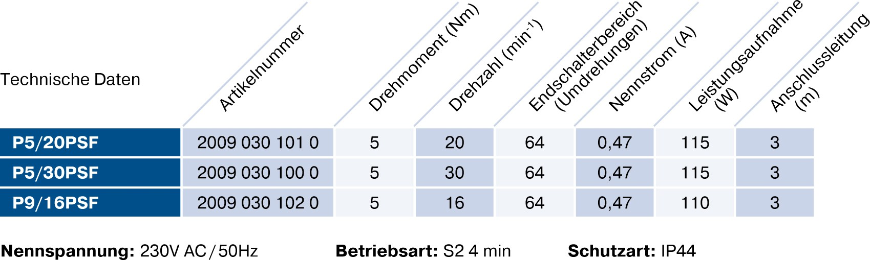Becker P-PSF Technische Daten