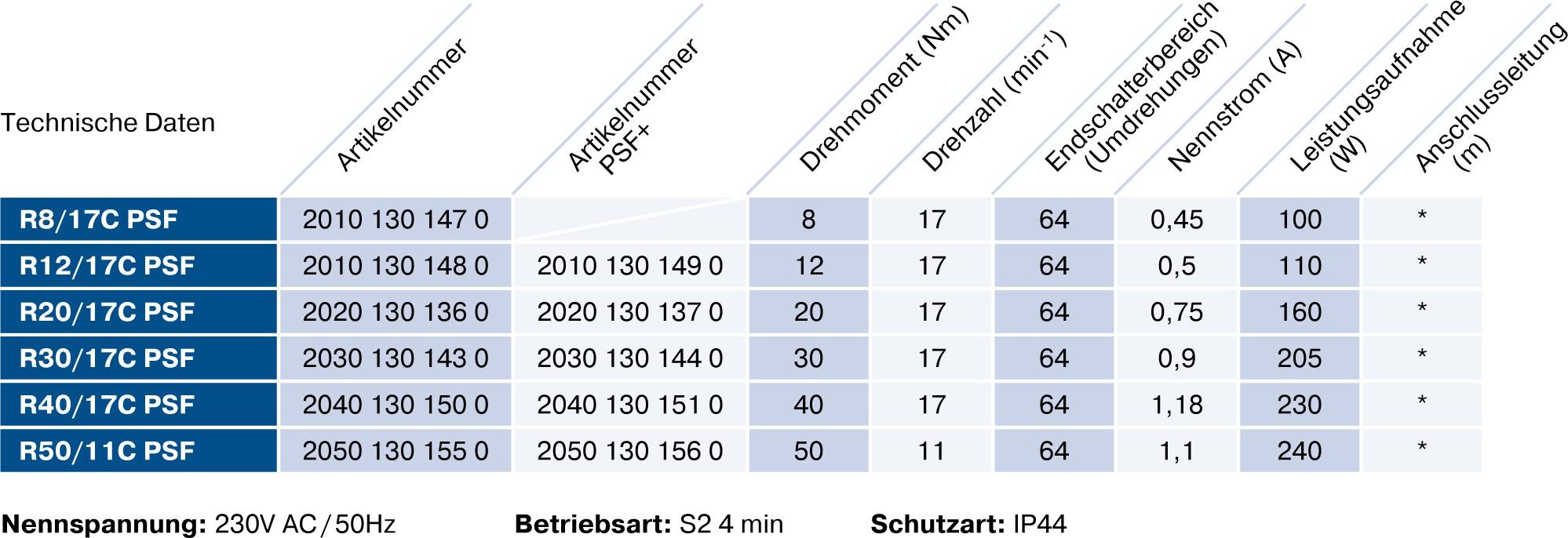 Becker R-C PSF+ Technische Daten