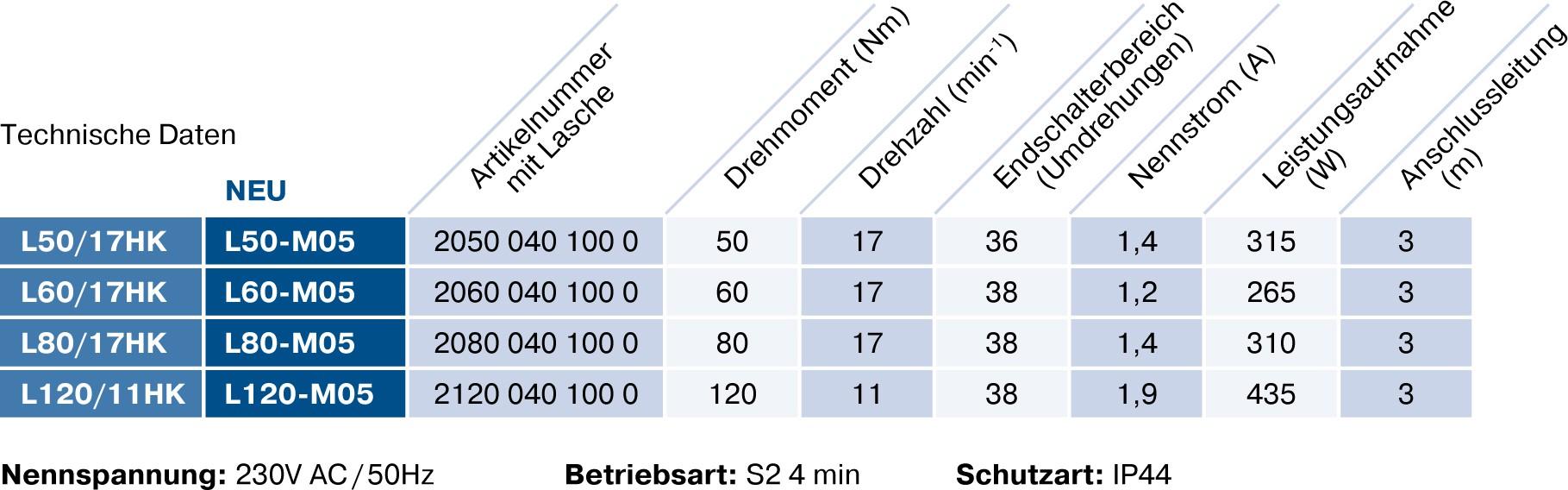 Becker L-M05 Technische Daten